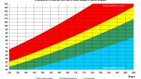 Диаграмма индекса массы тела